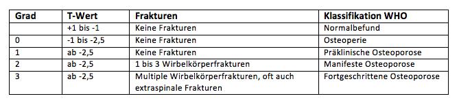 FAQ-T-Wert-Frakturen-Klassifikation-WHO